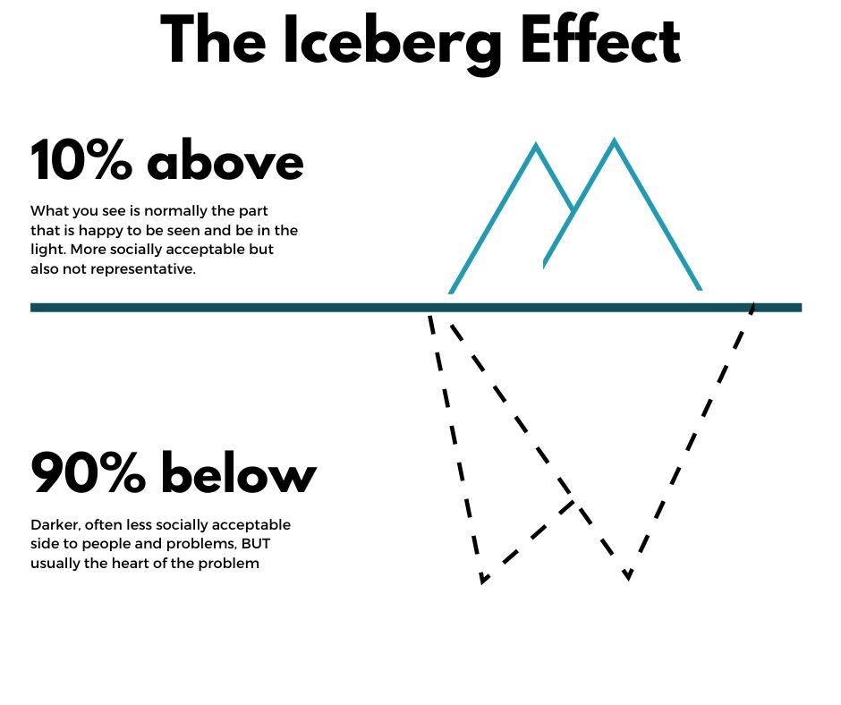 Diagram the Iceberg Effect