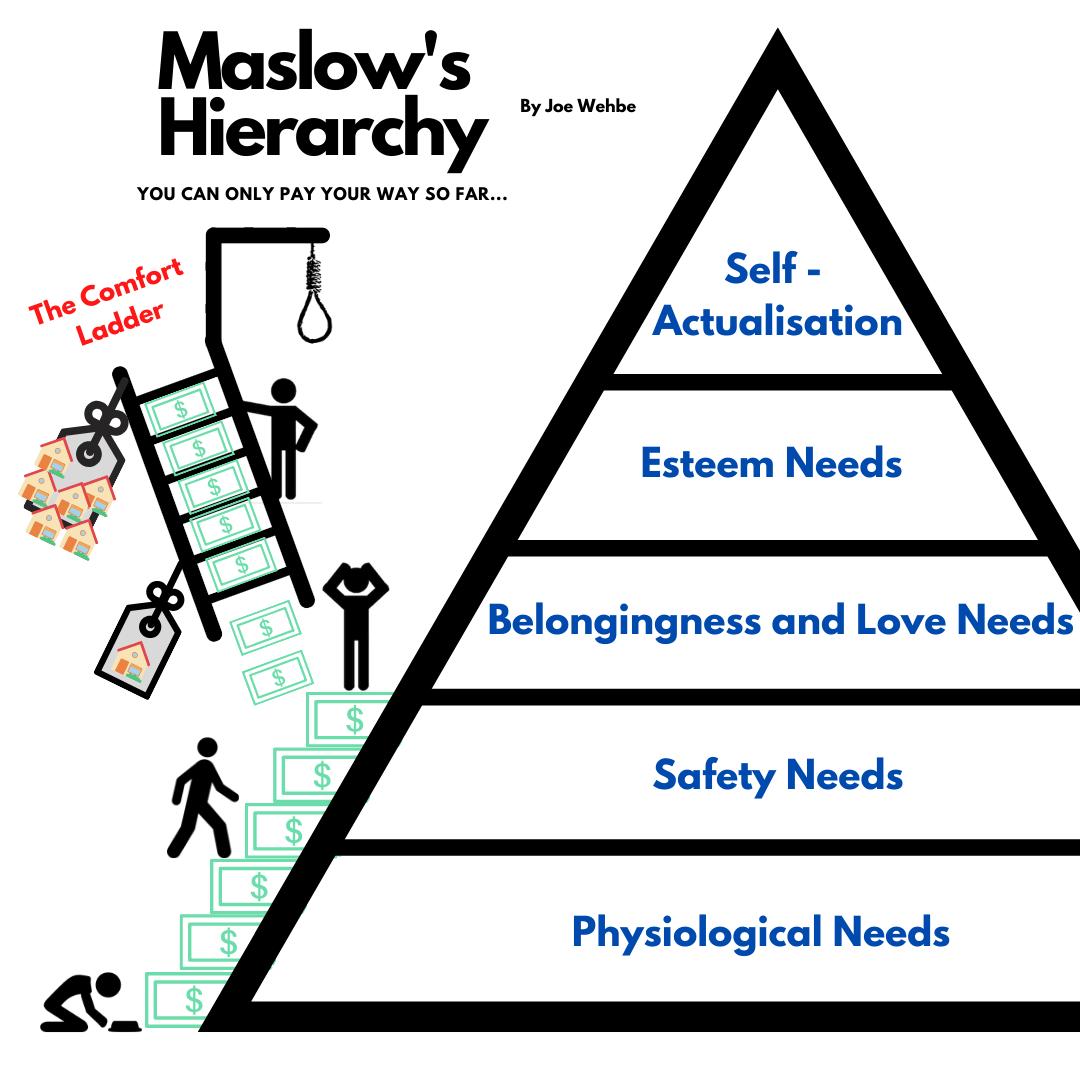The Comfort Ladder